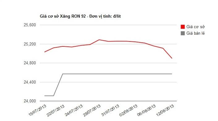 Bảng so sánh giá cơ sở với giá bán lẻ xăng RON 92 trong nước từ ngày 15/7 đến 12/8